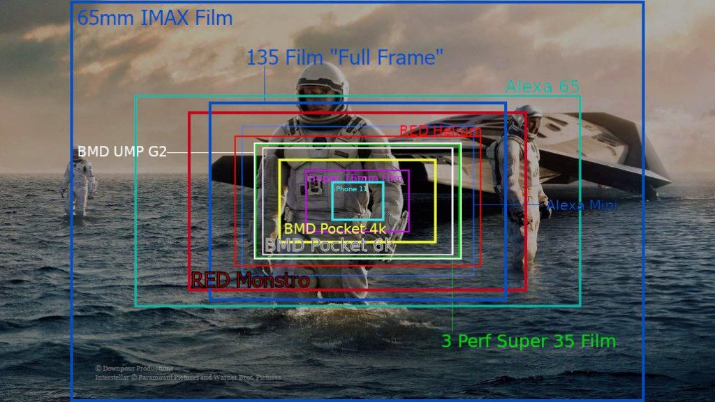Digital sensor and film sizes relative